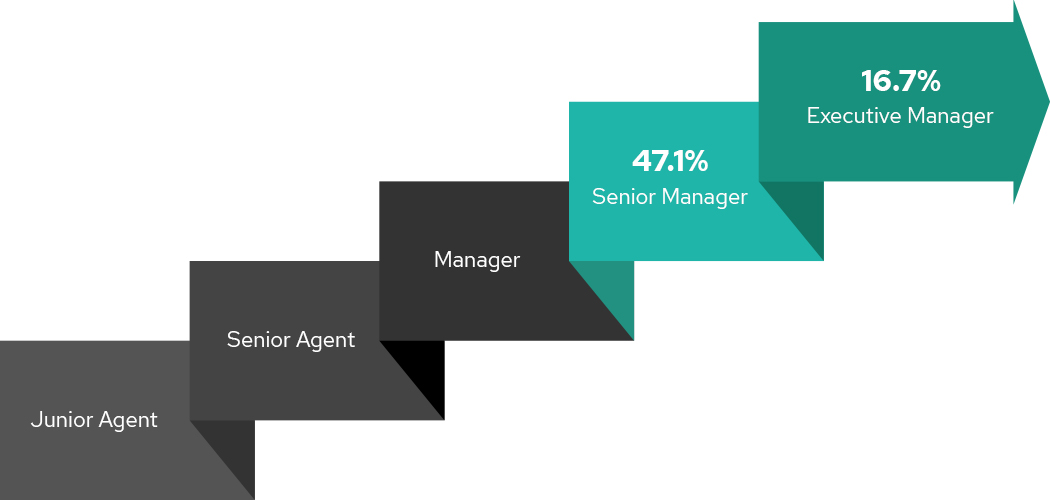 Percentage of employees who has grown to manager from agent.